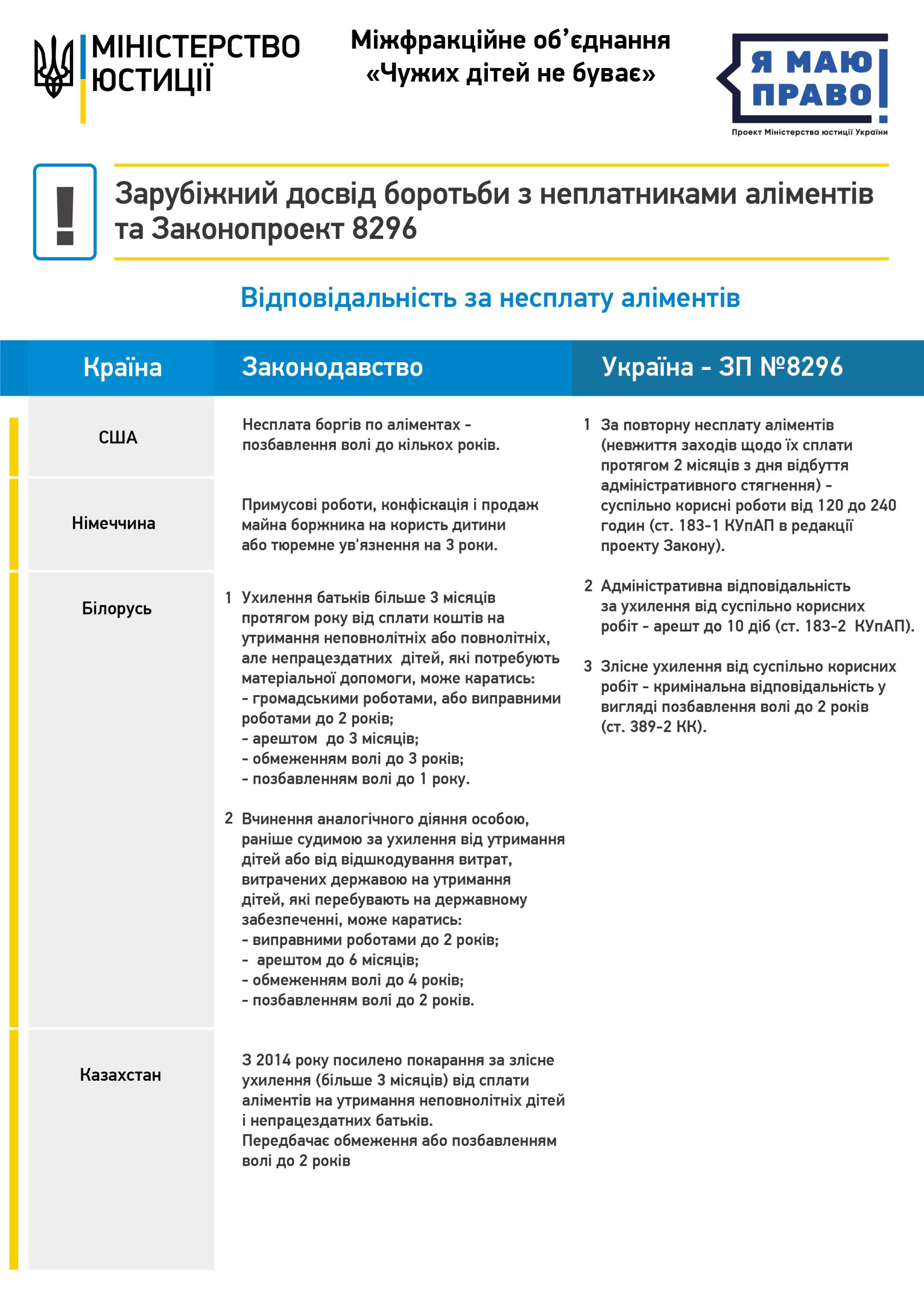 Мін'юст представив інфографіку про особливості відповідальності неплатників аліментів в зарубіжних країнах